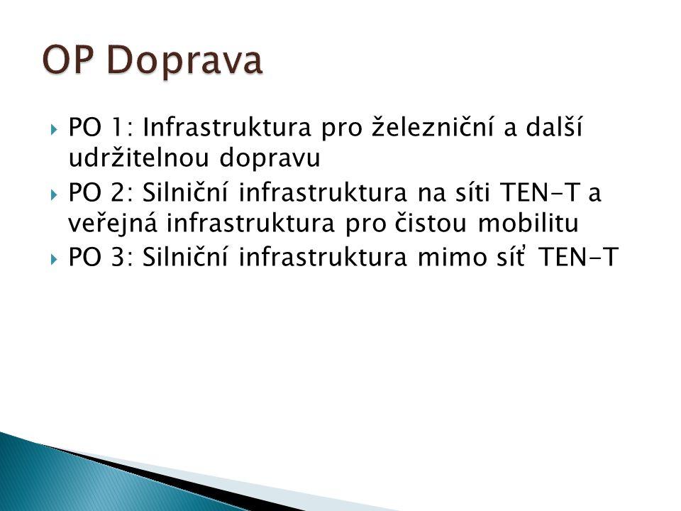 PO 1: Infrastruktura pro železniční a další udržitelnou dopravu  PO 2: Silniční infrastruktura na síti TEN-T a veřejná infrastruktura pro čistou mobilitu  PO 3: Silniční infrastruktura mimo síť TEN-T