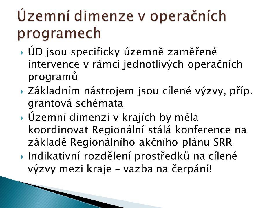  ÚD jsou specificky územně zaměřené intervence v rámci jednotlivých operačních programů  Základním nástrojem jsou cílené výzvy, příp. grantová schém