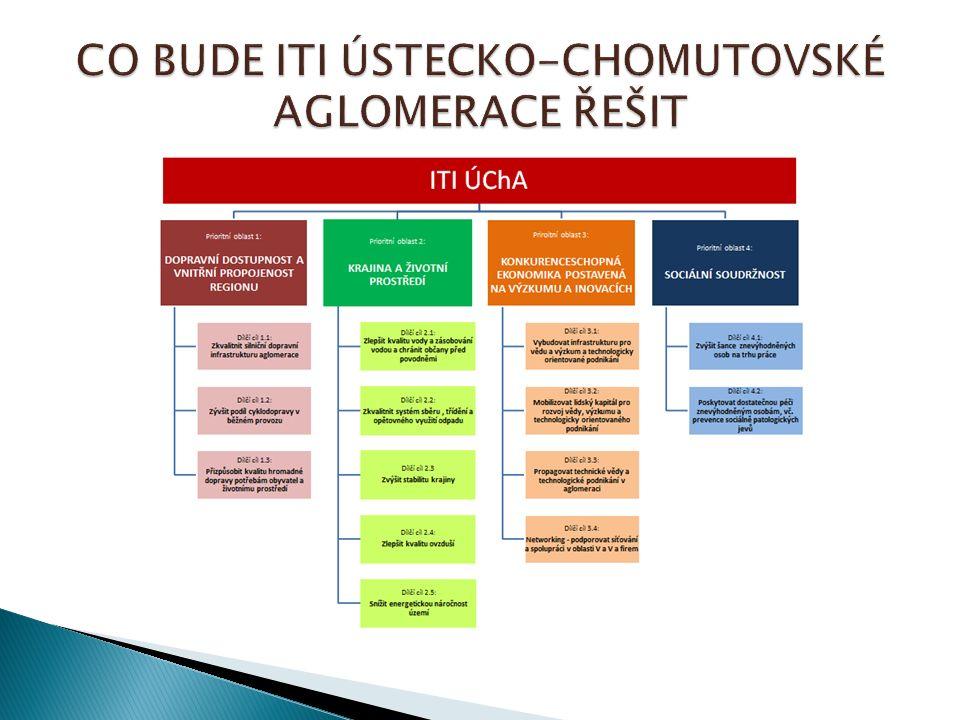  Aktivní zapojení do připomínkování Operačních programů a přípravy dalších dokumentů (Územní dimenze apod.)  Příprava projektového zásobníku kraje  Podpora absorpční kapacity v kraji