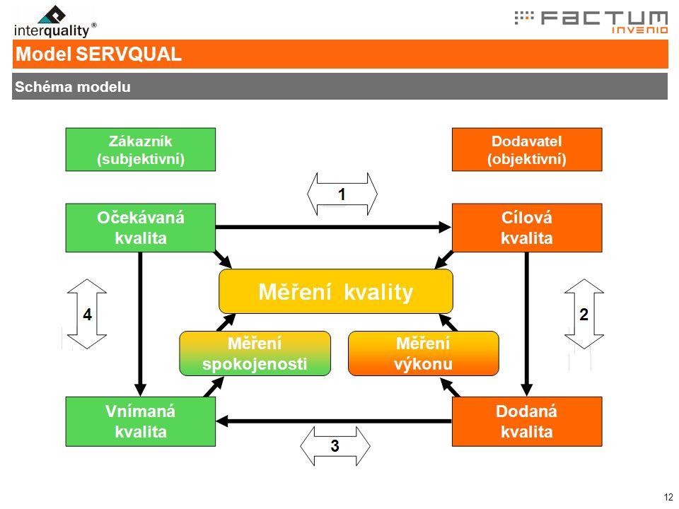 12 Schéma modelu Model SERVQUAL