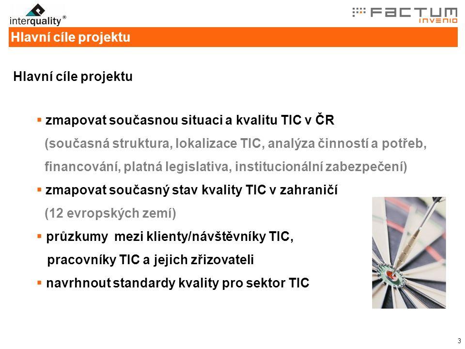3 Hlavní cíle projektu  zmapovat současnou situaci a kvalitu TIC v ČR (současná struktura, lokalizace TIC, analýza činností a potřeb, financování, platná legislativa, institucionální zabezpečení)  zmapovat současný stav kvality TIC v zahraničí (12 evropských zemí)  průzkumy mezi klienty/návštěvníky TIC, pracovníky TIC a jejich zřizovateli  navrhnout standardy kvality pro sektor TIC