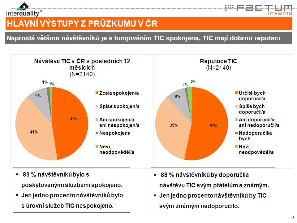 6 HLAVNÍ VÝSTUPY Z PRŮZKUMU V ČR Naprostá většina návštěvníků je s fungováním TIC spokojena, TIC mají dobrou reputaci  89 % návštěvníků bylo s poskytovanými službami spokojeno.