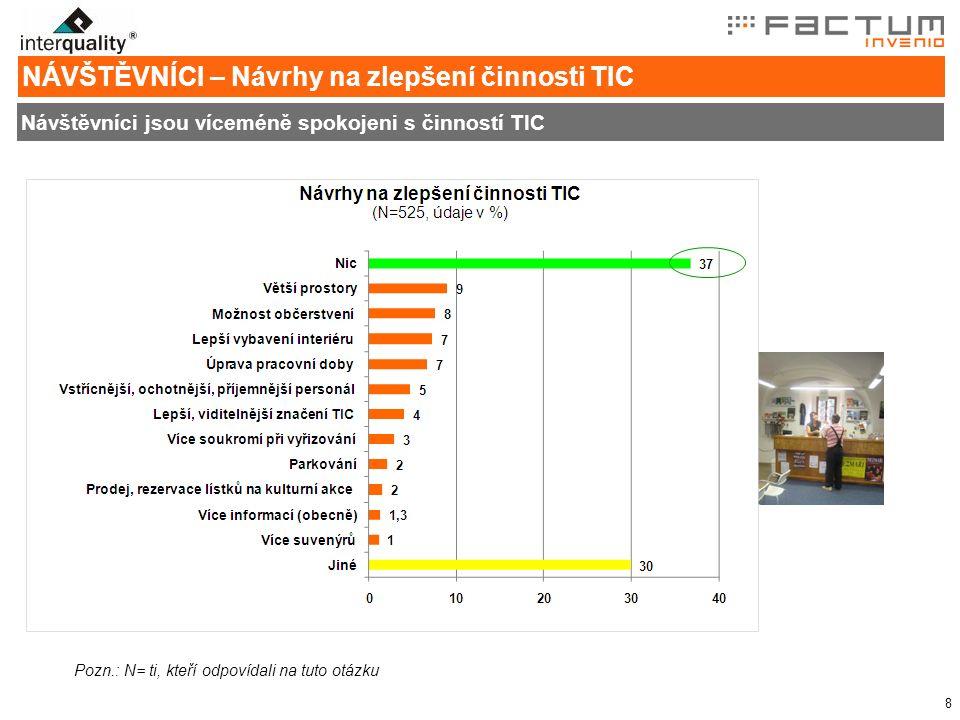 8 NÁVŠTĚVNÍCI – Návrhy na zlepšení činnosti TIC Návštěvníci jsou víceméně spokojeni s činností TIC Pozn.: N= ti, kteří odpovídali na tuto otázku