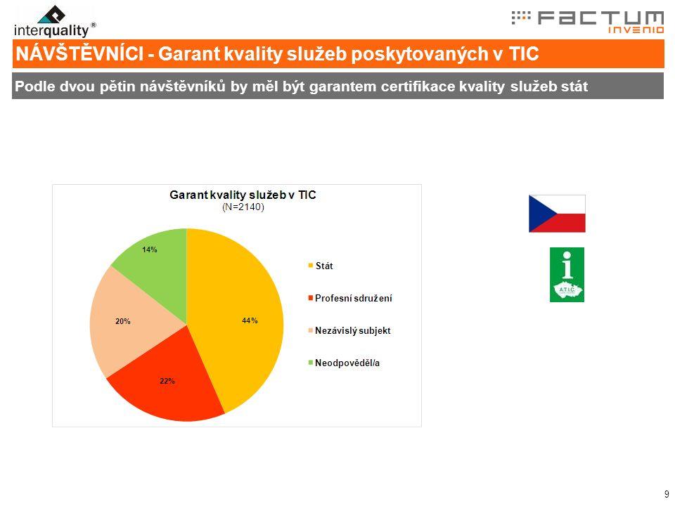 9 NÁVŠTĚVNÍCI - Garant kvality služeb poskytovaných v TIC Podle dvou pětin návštěvníků by měl být garantem certifikace kvality služeb stát