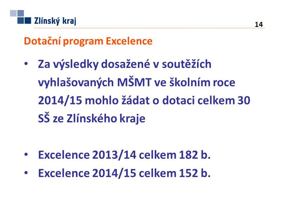 Dotační program Excelence Za výsledky dosažené v soutěžích vyhlašovaných MŠMT ve školním roce 2014/15 mohlo žádat o dotaci celkem 30 SŠ ze Zlínského kraje Excelence 2013/14 celkem 182 b.