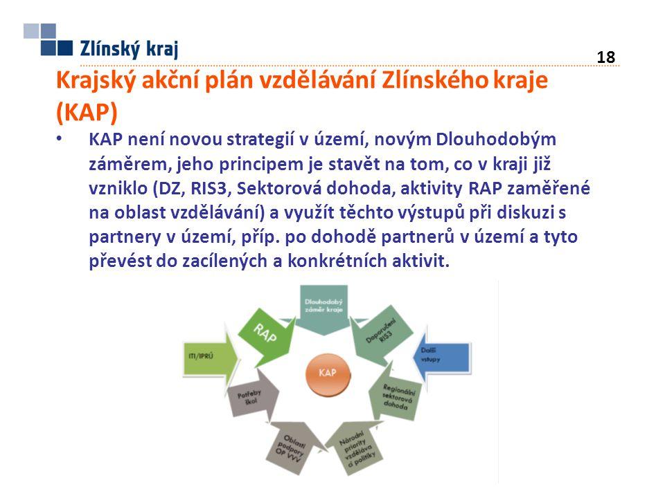 Krajský akční plán vzdělávání Zlínského kraje (KAP) KAP není novou strategií v území, novým Dlouhodobým záměrem, jeho principem je stavět na tom, co v kraji již vzniklo (DZ, RIS3, Sektorová dohoda, aktivity RAP zaměřené na oblast vzdělávání) a využít těchto výstupů při diskuzi s partnery v území, příp.
