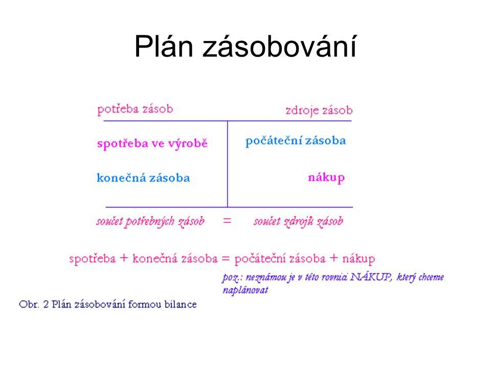 Plán zásobování