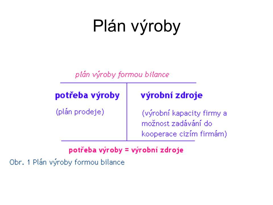 Plán výroby