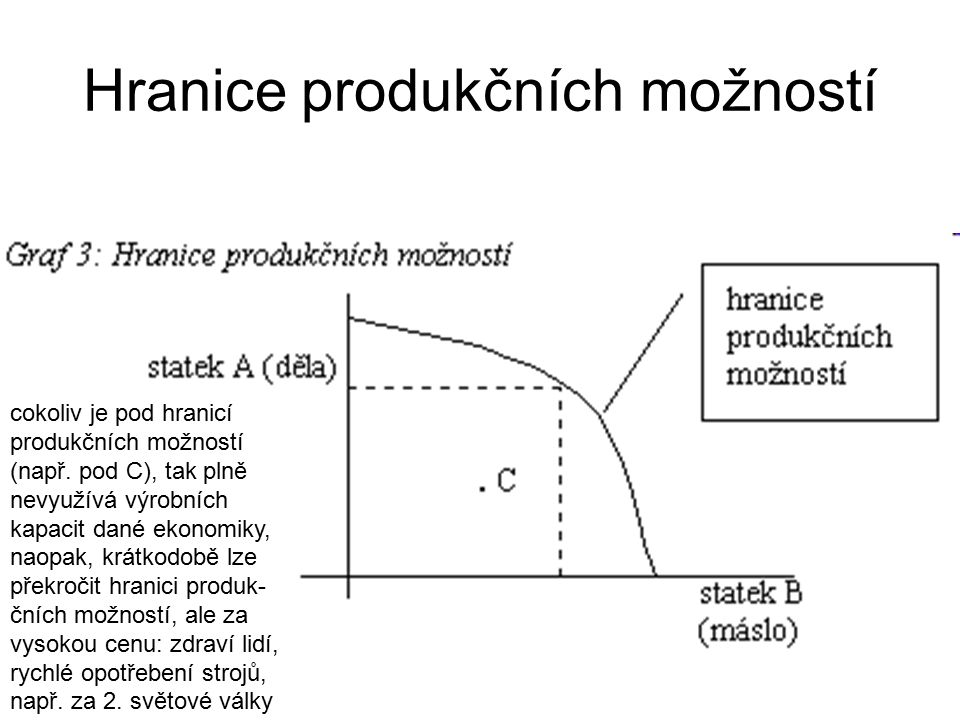Hranice produkčních možností cokoliv je pod hranicí produkčních možností (např.