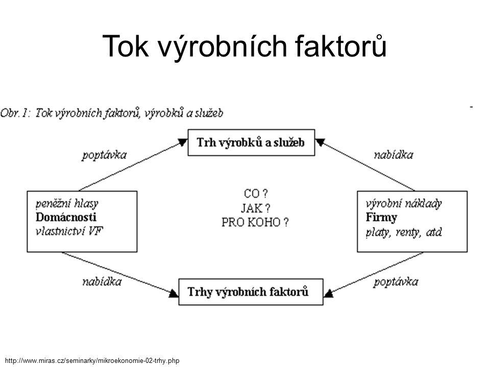 Tok výrobních faktorů http://www.miras.cz/seminarky/mikroekonomie-02-trhy.php