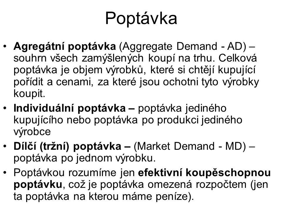 Poptávka Agregátní poptávka (Aggregate Demand - AD) – souhrn všech zamýšlených koupí na trhu.