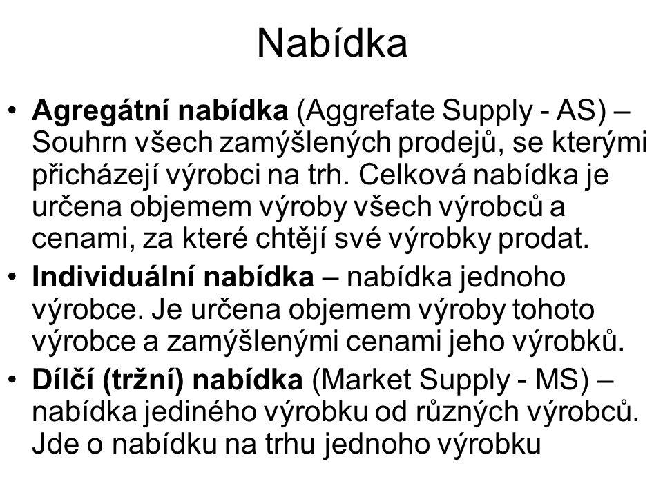 Nabídka Agregátní nabídka (Aggrefate Supply - AS) – Souhrn všech zamýšlených prodejů, se kterými přicházejí výrobci na trh.