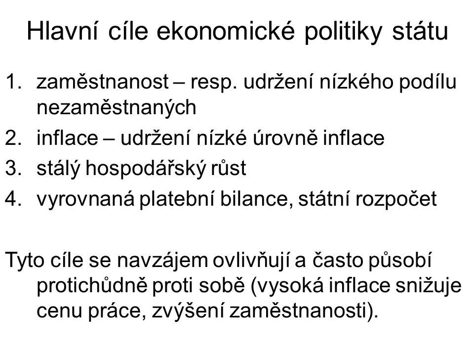 Hlavní cíle ekonomické politiky státu 1.zaměstnanost – resp.