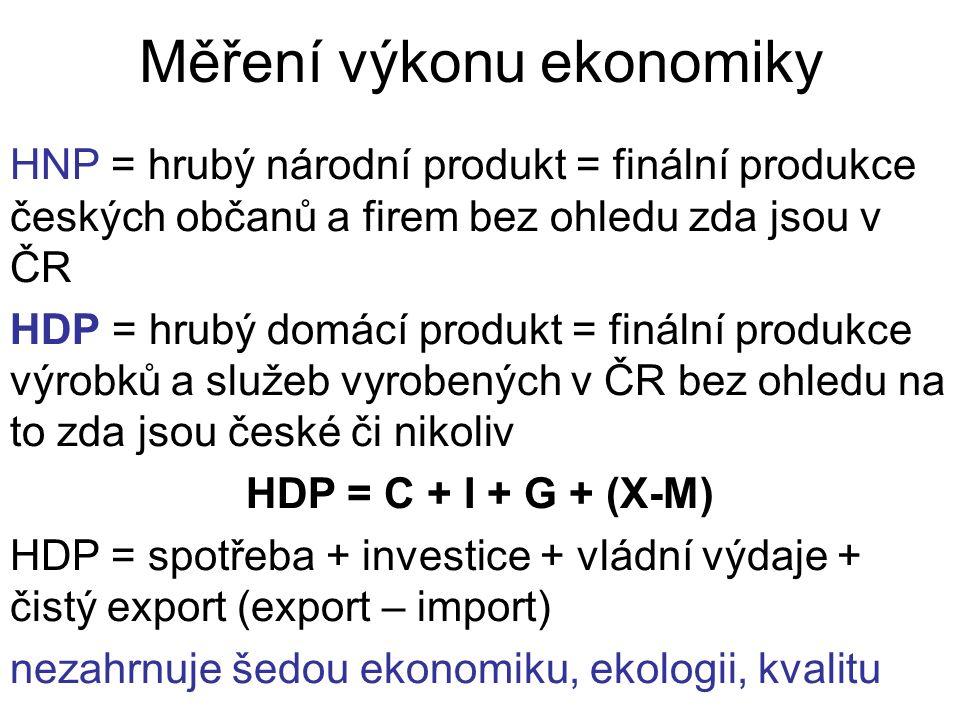 Měření výkonu ekonomiky HNP = hrubý národní produkt = finální produkce českých občanů a firem bez ohledu zda jsou v ČR HDP = hrubý domácí produkt = finální produkce výrobků a služeb vyrobených v ČR bez ohledu na to zda jsou české či nikoliv HDP = C + I + G + (X-M) HDP = spotřeba + investice + vládní výdaje + čistý export (export – import) nezahrnuje šedou ekonomiku, ekologii, kvalitu