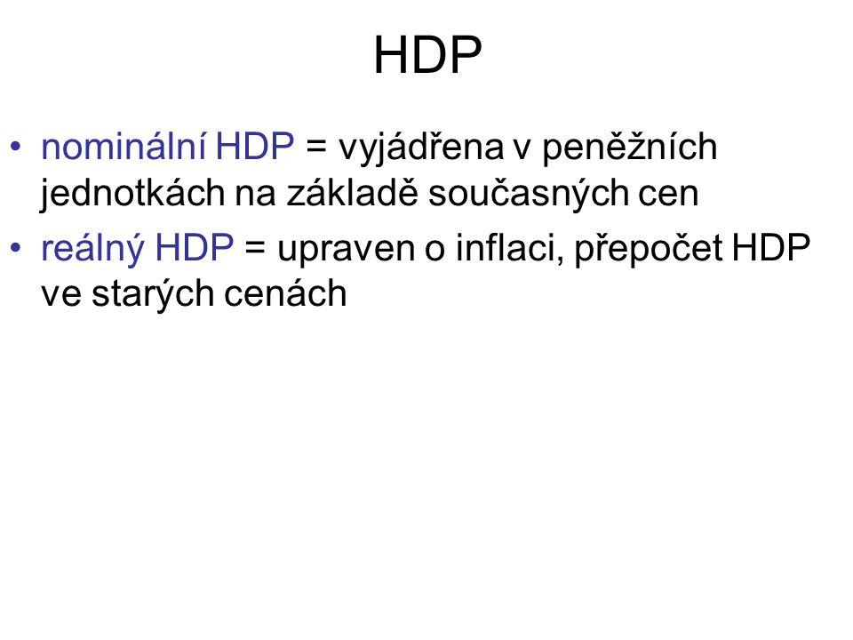 HDP nominální HDP = vyjádřena v peněžních jednotkách na základě současných cen reálný HDP = upraven o inflaci, přepočet HDP ve starých cenách