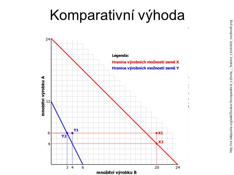 Komparativní výhoda http://cs.wikipedia.org/wiki/Soubor:Komparativní_výhoda_-_hranice_výrobních_možností.png