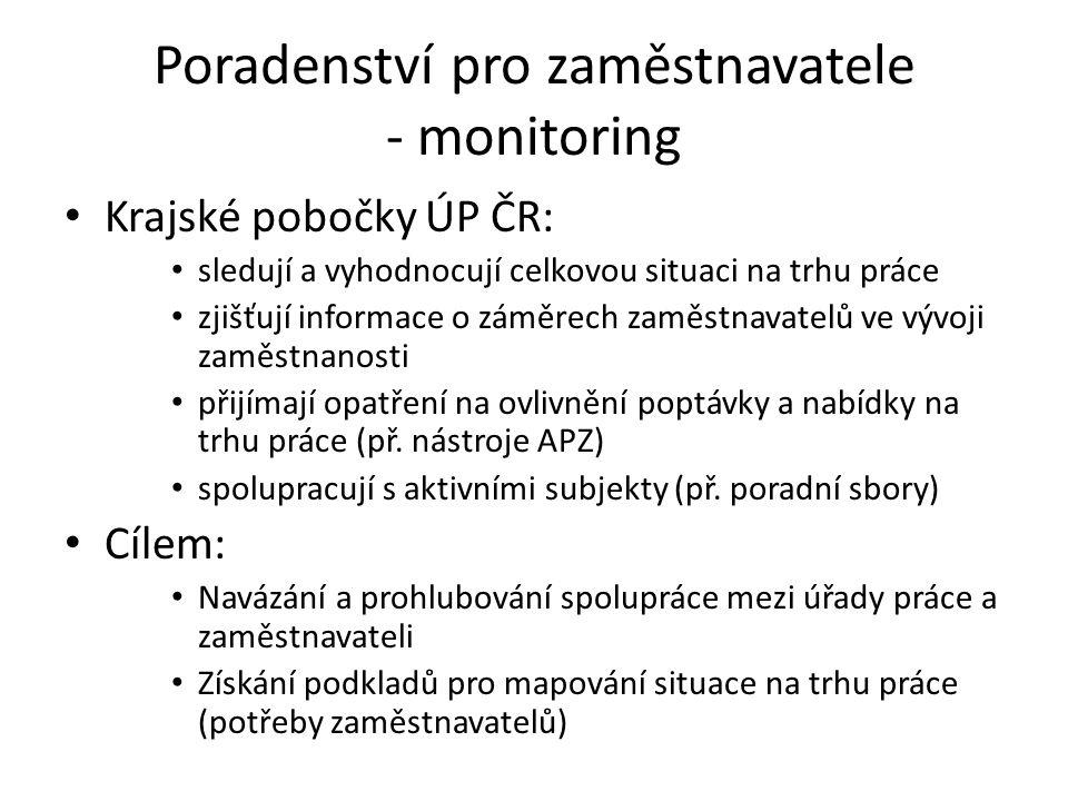 Poradenství pro zaměstnavatele - monitoring Krajské pobočky ÚP ČR: sledují a vyhodnocují celkovou situaci na trhu práce zjišťují informace o záměrech