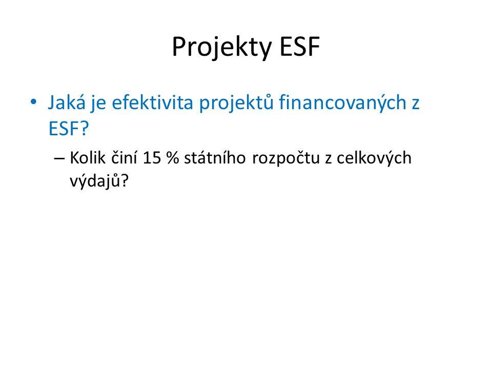 Projekty ESF Jaká je efektivita projektů financovaných z ESF? – Kolik činí 15 % státního rozpočtu z celkových výdajů?