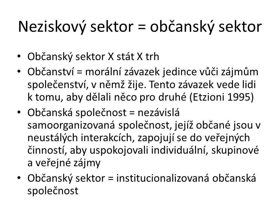 Neziskový sektor = občanský sektor Občanský sektor X stát X trh Občanství = morální závazek jedince vůči zájmům společenství, v němž žije. Tento závaz