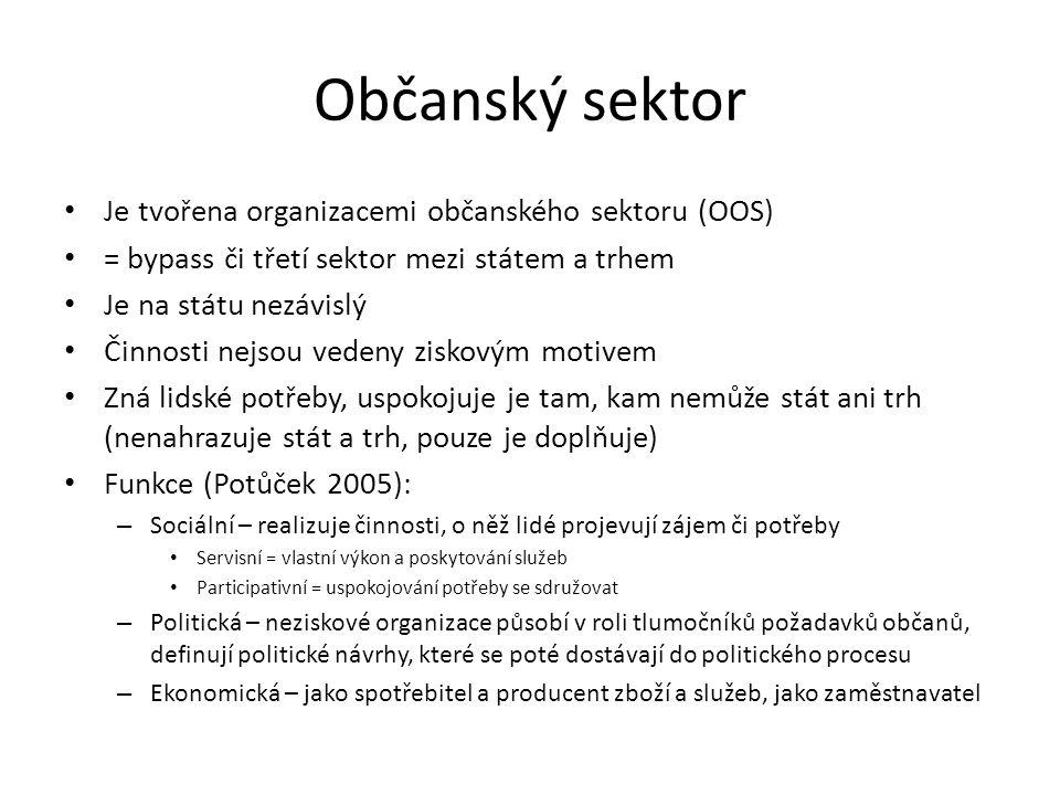 Občanský sektor Je tvořena organizacemi občanského sektoru (OOS) = bypass či třetí sektor mezi státem a trhem Je na státu nezávislý Činnosti nejsou ve