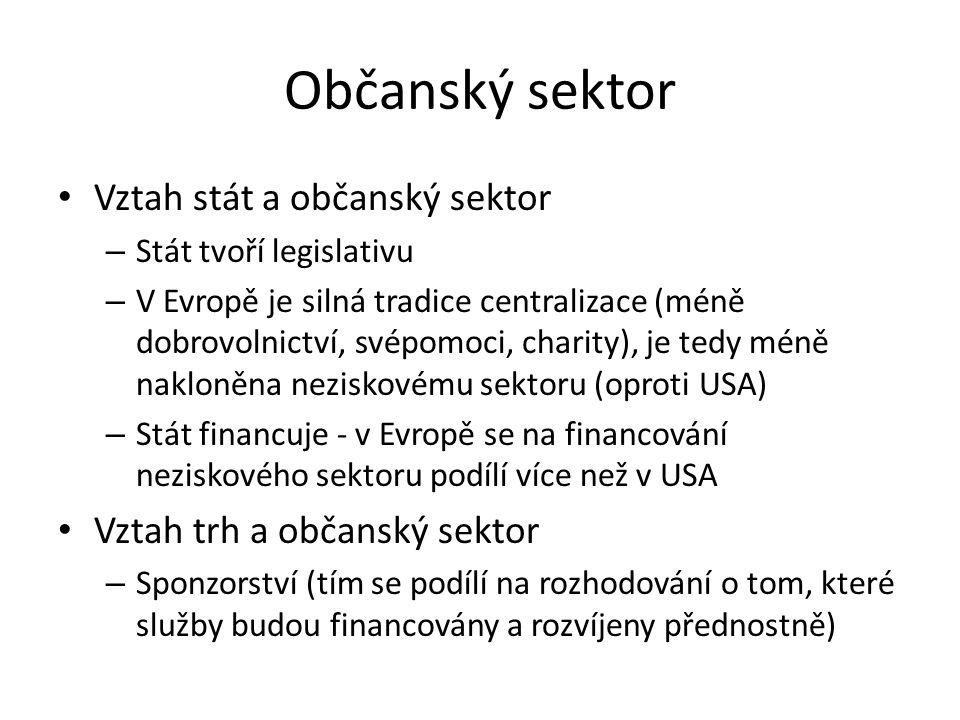 Občanský sektor Vztah stát a občanský sektor – Stát tvoří legislativu – V Evropě je silná tradice centralizace (méně dobrovolnictví, svépomoci, charit