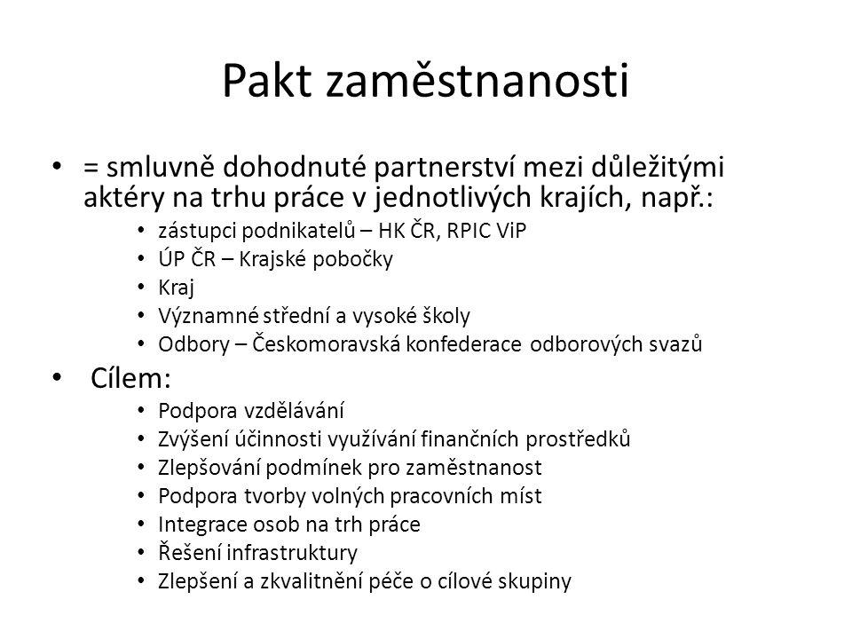 Pakt zaměstnanosti = smluvně dohodnuté partnerství mezi důležitými aktéry na trhu práce v jednotlivých krajích, např.: zástupci podnikatelů – HK ČR, R