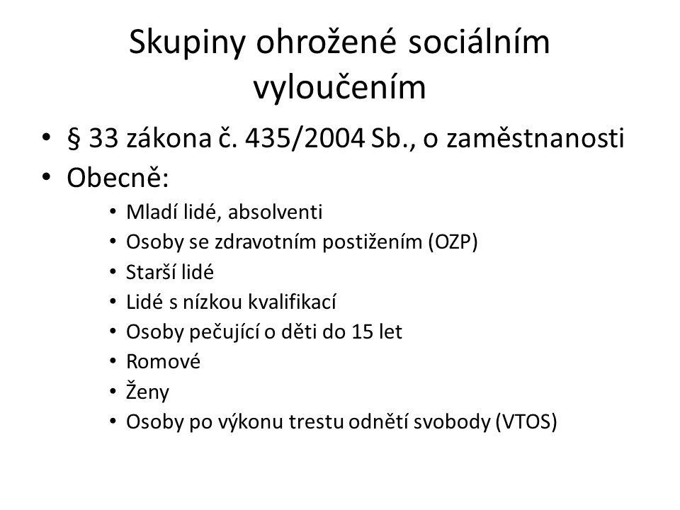 Skupiny ohrožené sociálním vyloučením § 33 zákona č. 435/2004 Sb., o zaměstnanosti Obecně: Mladí lidé, absolventi Osoby se zdravotním postižením (OZP)