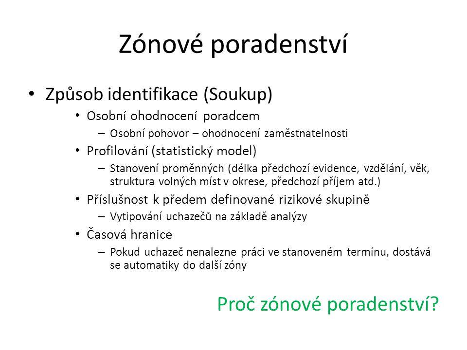 Zónové poradenství Způsob identifikace (Soukup) Osobní ohodnocení poradcem – Osobní pohovor – ohodnocení zaměstnatelnosti Profilování (statistický mod