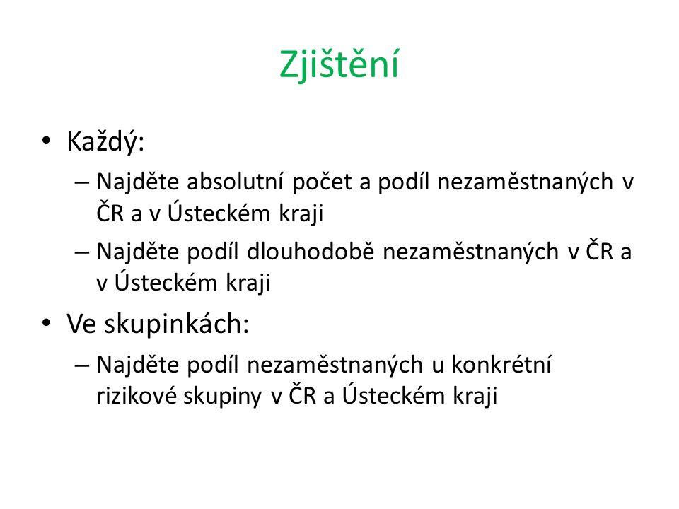 Zjištění Každý: – Najděte absolutní počet a podíl nezaměstnaných v ČR a v Ústeckém kraji – Najděte podíl dlouhodobě nezaměstnaných v ČR a v Ústeckém k