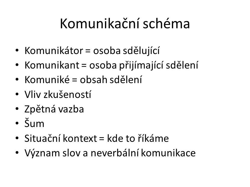 Komunikační schéma Komunikátor = osoba sdělující Komunikant = osoba přijímající sdělení Komuniké = obsah sdělení Vliv zkušeností Zpětná vazba Šum Situ