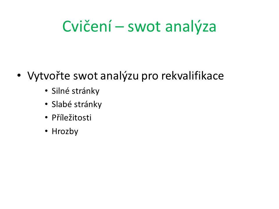 Cvičení – swot analýza Vytvořte swot analýzu pro rekvalifikace Silné stránky Slabé stránky Příležitosti Hrozby
