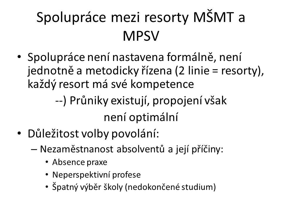 Spolupráce mezi resorty MŠMT a MPSV Spolupráce není nastavena formálně, není jednotně a metodicky řízena (2 linie = resorty), každý resort má své komp