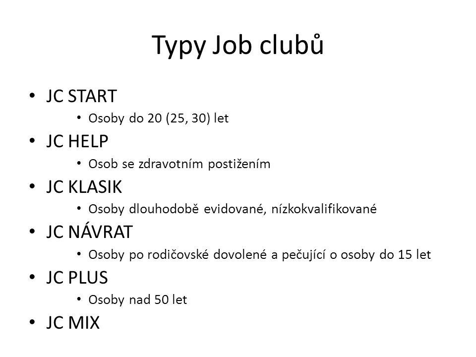 Typy Job clubů JC START Osoby do 20 (25, 30) let JC HELP Osob se zdravotním postižením JC KLASIK Osoby dlouhodobě evidované, nízkokvalifikované JC NÁV