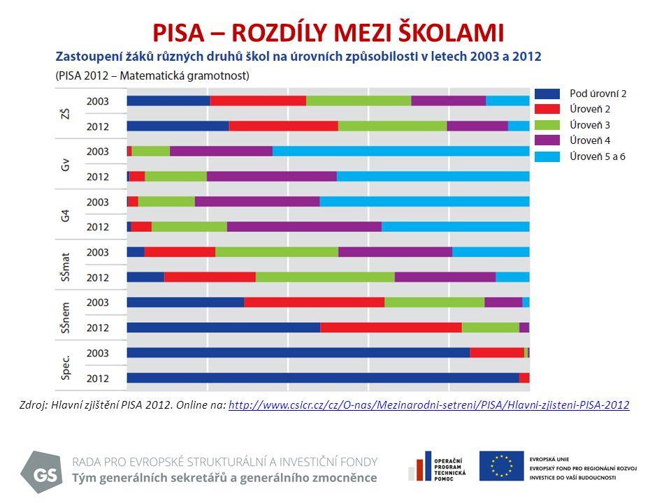 PISA – ROZDÍLY MEZI ŠKOLAMI Zdroj: Hlavní zjištění PISA 2012.