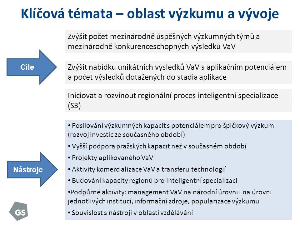 Klíčová témata – oblast výzkumu a vývoje Cíle Zvýšit počet mezinárodně úspěšných výzkumných týmů a mezinárodně konkurenceschopných výsledků VaV Posilování výzkumných kapacit s potenciálem pro špičkový výzkum (rozvoj investic ze současného období) Vyšší podpora pražských kapacit než v současném období Projekty aplikovaného VaV Aktivity komercializace VaV a transferu technologií Budování kapacity regionů pro inteligentní specializaci Podpůrné aktivity: management VaV na národní úrovni i na úrovni jednotlivých institucí, informační zdroje, popularizace výzkumu Souvislost s nástroji v oblasti vzdělávání Zvýšit nabídku unikátních výsledků VaV s aplikačním potenciálem a počet výsledků dotažených do stadia aplikace Iniciovat a rozvinout regionální proces inteligentní specializace (S3) Nástroje