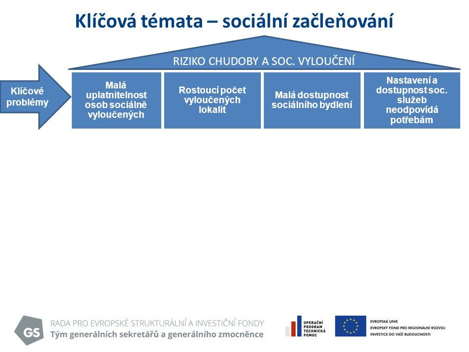 Klíčové problémy Malá uplatnitelnost osob sociálně vyloučených Rostoucí počet vyloučených lokalit RIZIKO CHUDOBY A SOC.