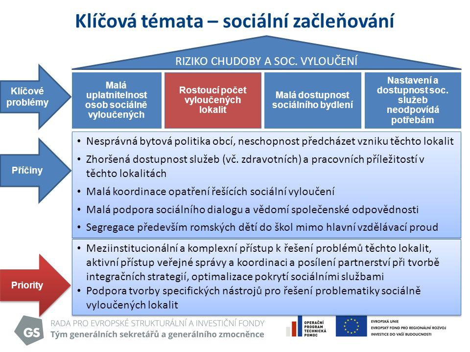 Klíčová témata – sociální začleňování Klíčové problémy Malá uplatnitelnost osob sociálně vyloučených Rostoucí počet vyloučených lokalit RIZIKO CHUDOBY A SOC.