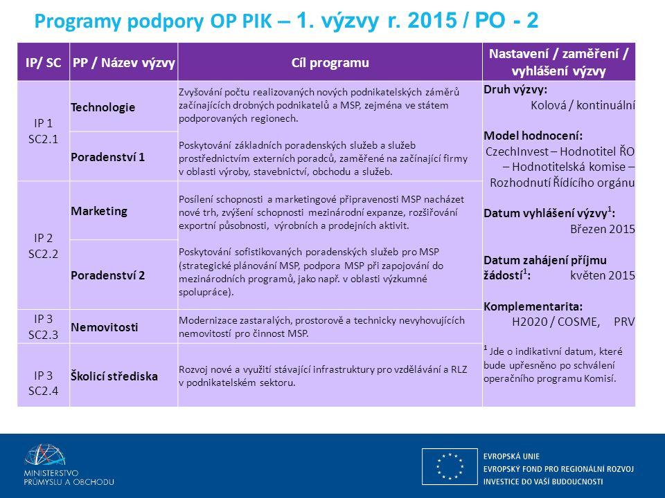 Ing. Martin Kocourek ministr průmyslu a obchodu ZPĚT NA VRCHOL – INSTITUCE, INOVACE A INFRASTRUKTURA Programy podpory OP PIK – 1. výzvy r. 2015 / PO -