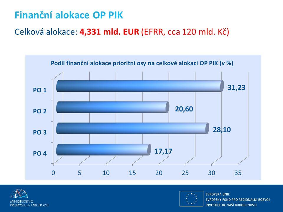Ing. Martin Kocourek ministr průmyslu a obchodu ZPĚT NA VRCHOL – INSTITUCE, INOVACE A INFRASTRUKTURA Celková alokace: 4,331 mld. EUR (EFRR, cca 120 ml