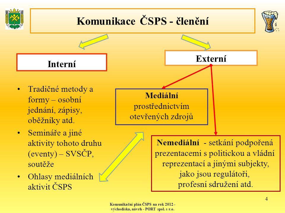 Komunikace ČSPS - členění Interní Tradičné metody a formy – osobní jednání, zápisy, oběžníky atd.