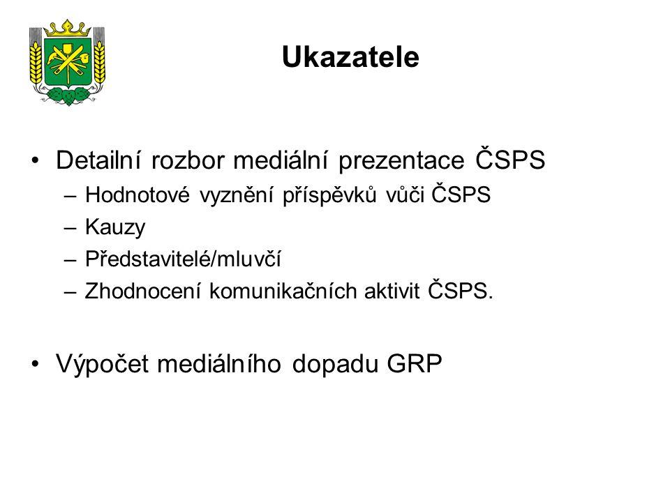 Ukazatele Detailní rozbor mediální prezentace ČSPS –Hodnotové vyznění příspěvků vůči ČSPS –Kauzy –Představitelé/mluvčí –Zhodnocení komunikačních aktivit ČSPS.