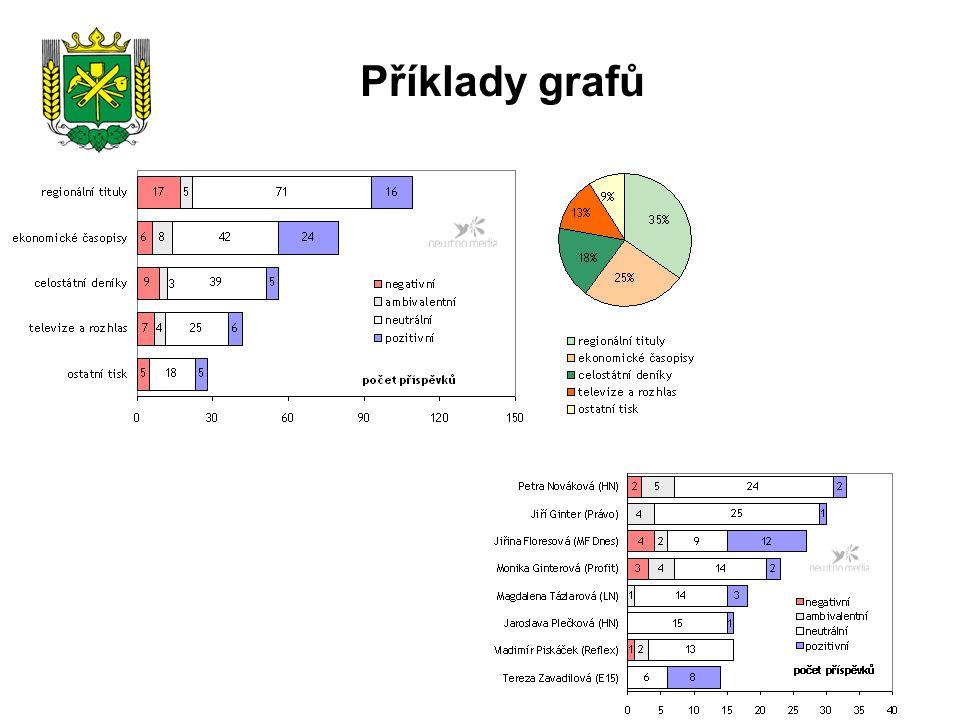 Příklady grafů