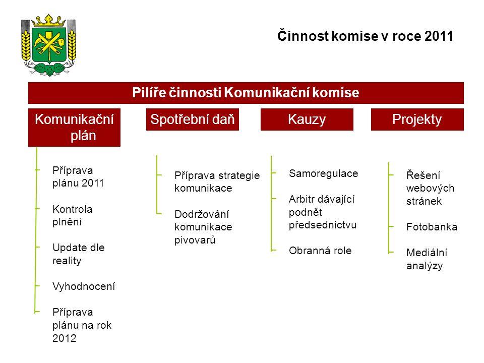 Komunikační plán −Příprava plánu 2011 −Kontrola plnění −Update dle reality −Vyhodnocení −Příprava plánu na rok 2012 Spotřební daň −Příprava strategie komunikace −Dodržování komunikace pivovarů Kauzy −Samoregulace −Arbitr dávající podnět předsednictvu −Obranná role Projekty −Řešení webových stránek −Fotobanka −Mediální analýzy Pilíře činnosti Komunikační komise Činnost komise v roce 2011