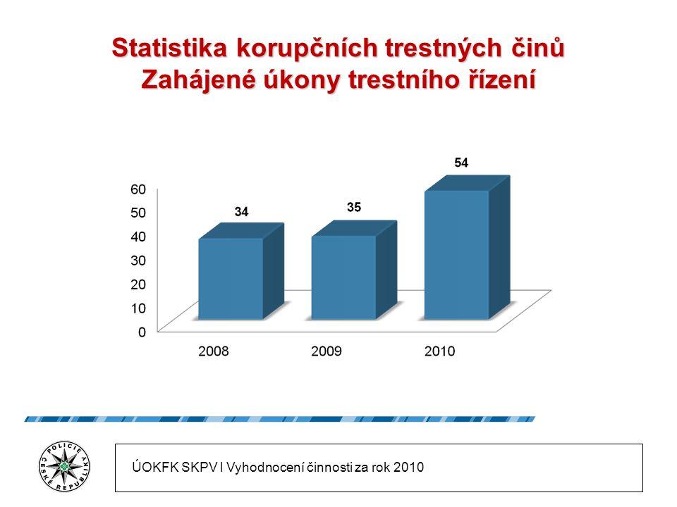 Statistika korupčních trestných činů Zahájené úkony trestního řízení ÚOKFK SKPV l Vyhodnocení činnosti za rok 2010