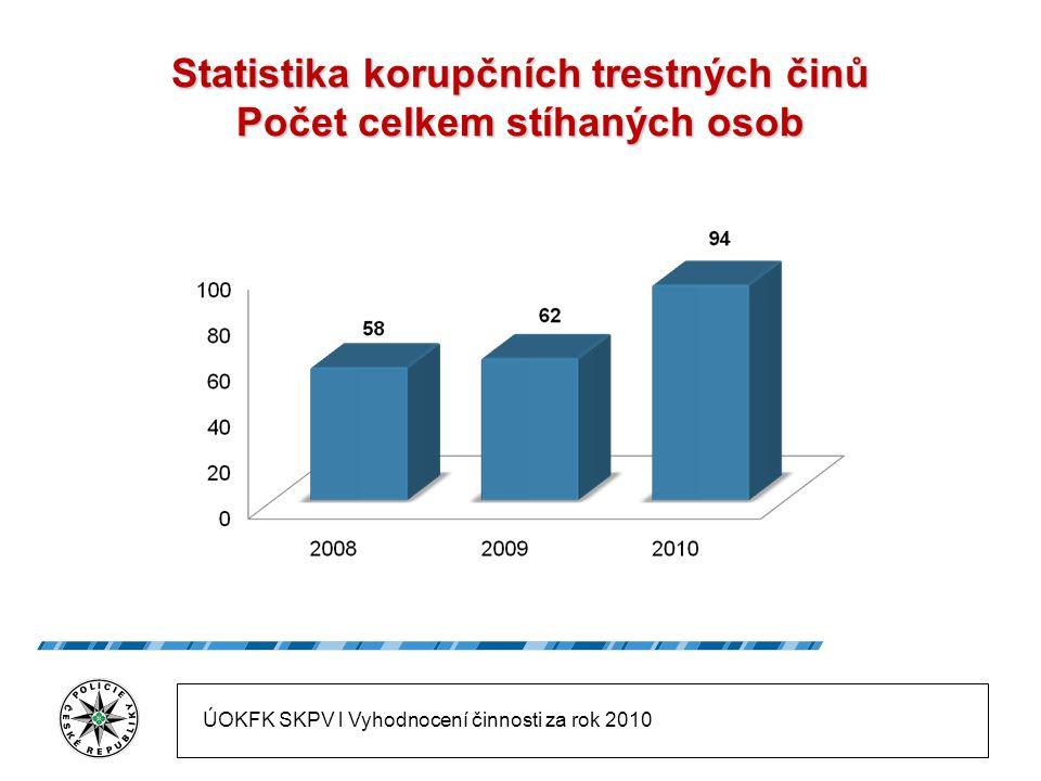 Statistika korupčních trestných činů Počet celkem stíhaných osob ÚOKFK SKPV l Vyhodnocení činnosti za rok 2010