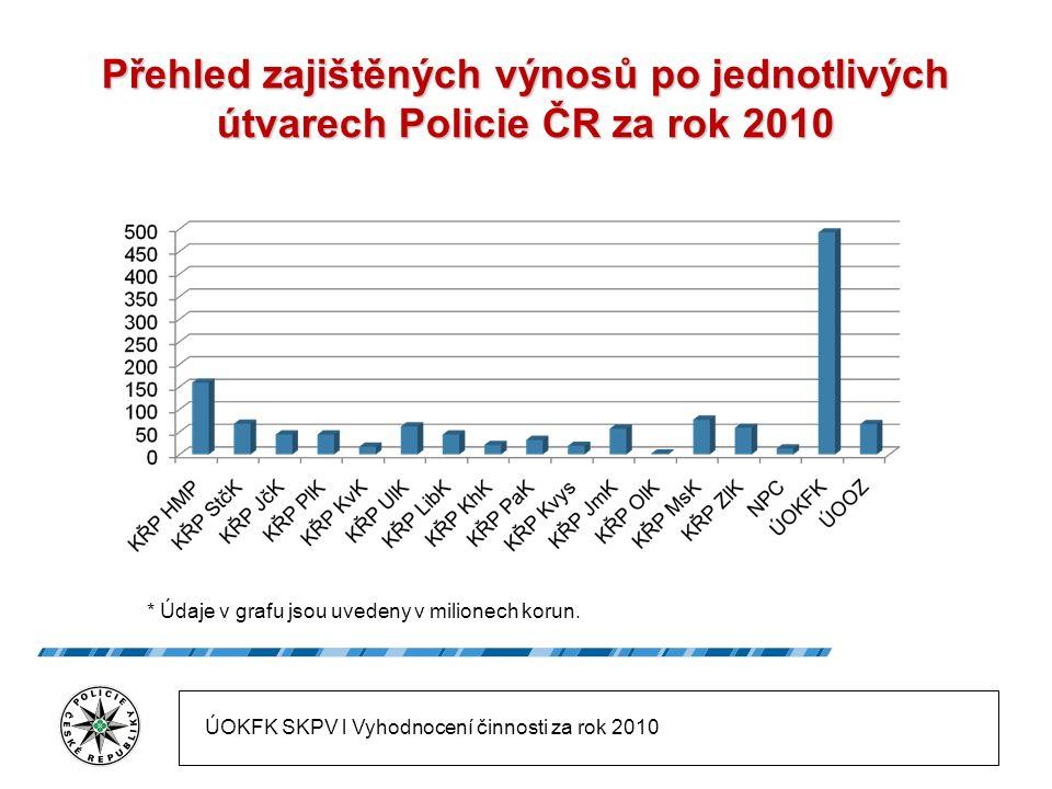 Přehled zajištěných výnosů po jednotlivých útvarech Policie ČR za rok 2010 * Údaje v grafu jsou uvedeny v milionech korun.