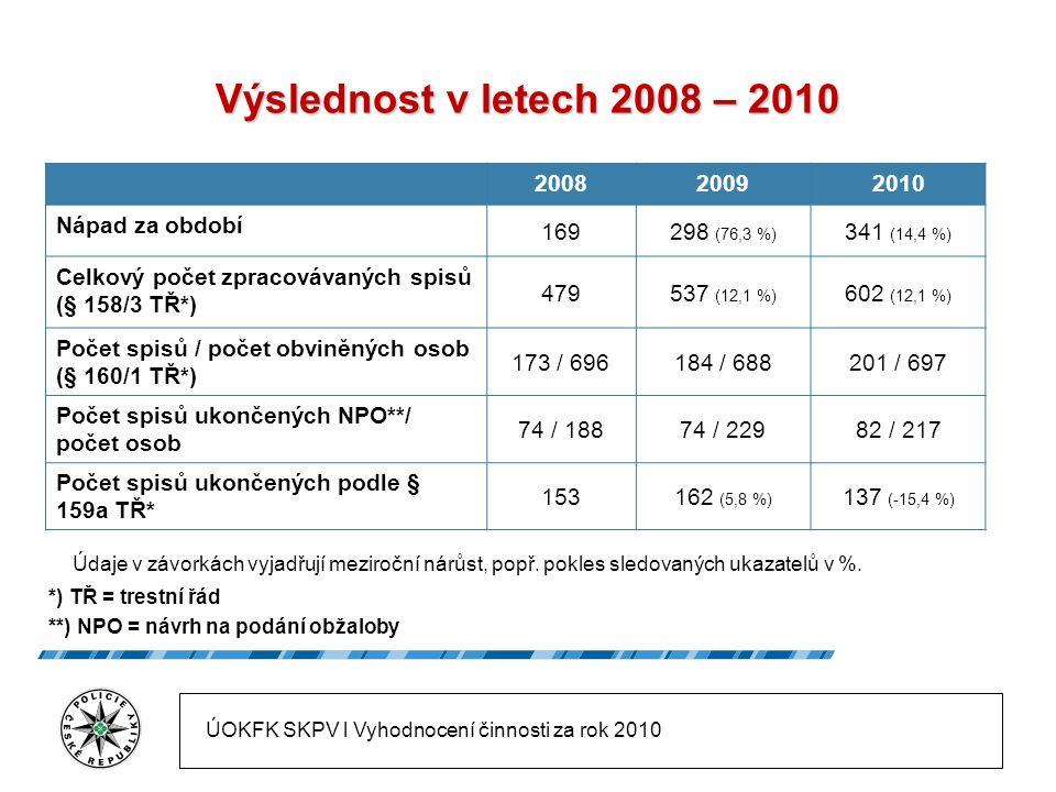 200820092010 Vyřízeno spisů 233282 (21 %) 311 (10,2 %) Produktivita (vyřízeno spisů bez předaných /NPO*) 218 / 70239 / 74222 / 82 Produktivita na 1 policistu (spisy/NPO*) 0,84 / 0,270,90 / 0,280,80 / 0,29 Celkové náklady (znalečné, tlumočné) ** 8 92411 6588 037 *) NPO = návrh na podání obžaloby **) Snižování nákladů trestního řízení je jednou z možností, jak efektivně ušetřit finanční prostředky.