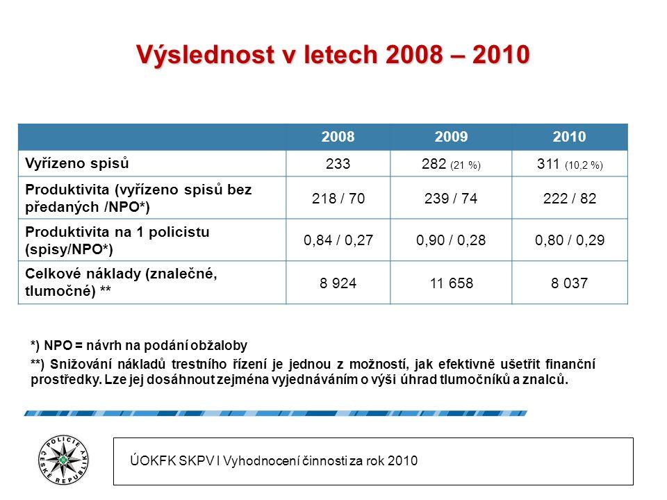 Zajišťování výnosů 2004-2010 * Údaje v grafu jsou uvedeny v milionech korun.