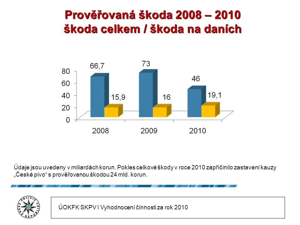 Prověřovaná škoda 2008 – 2010 škoda celkem / škoda na daních Údaje jsou uvedeny v miliardách korun.