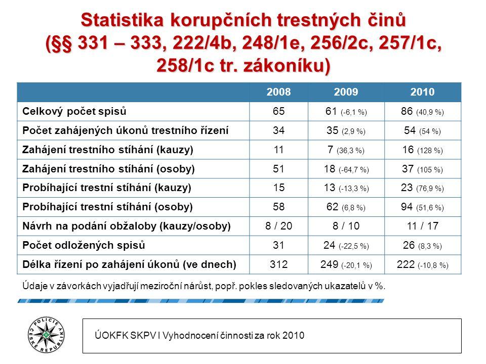 Statistika korupčních trestných činů (§§ 331 – 333, 222/4b, 248/1e, 256/2c, 257/1c, 258/1c tr.